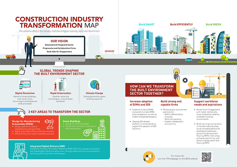 Construction Industry Transformation Map (ITM)