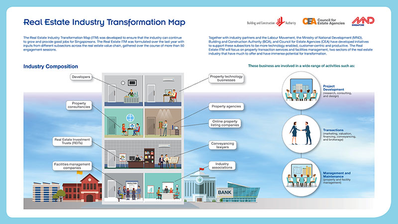 Real Estate Industry Transformation Map (pg1)