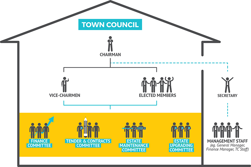 Town Council Organisational Structure